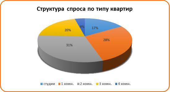 Спрос на льготную ипотеку вырос в Ростове - фото 4